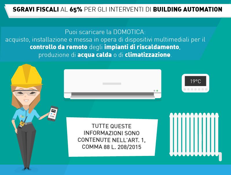 SGRAVI FISCALI AL 65% PER GLI INTERVENTI DI BUILDING AUTOMATION