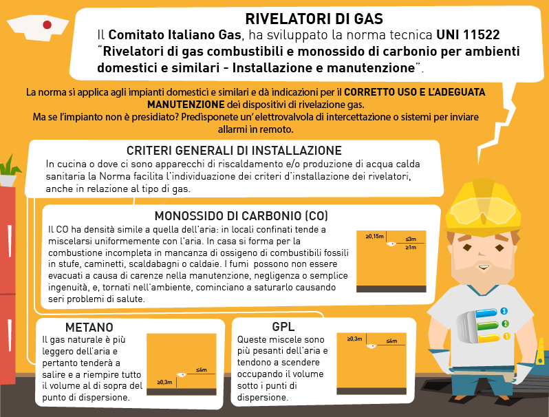 RIVELATORI DI GAS